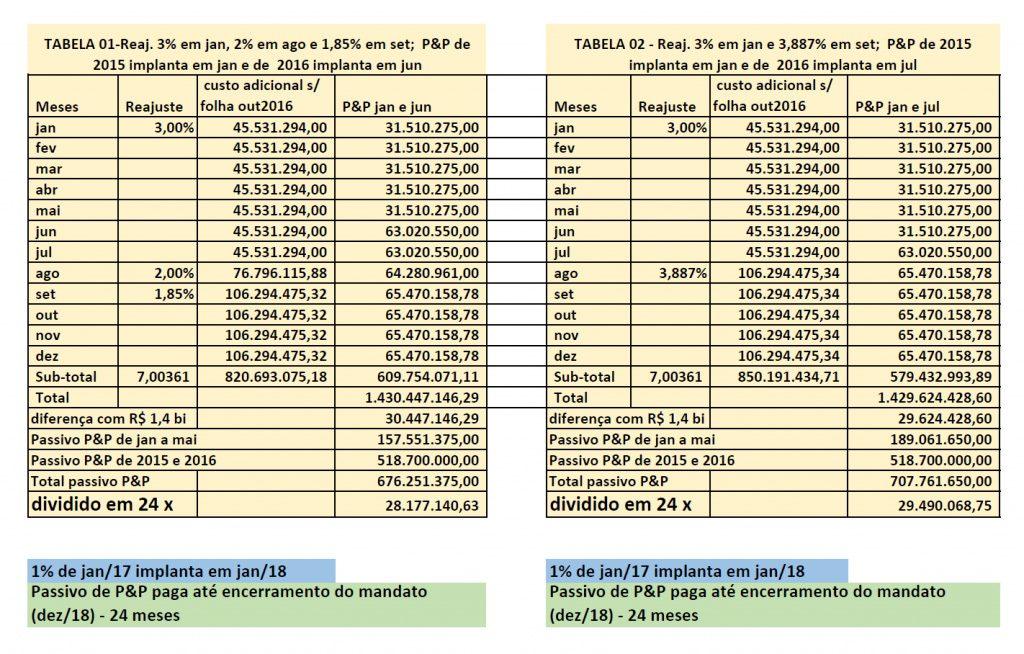 Tabelas com os dois cenários apresentados pelo FES que atendiam ao critério estabelecido nas negociações, que foram ignorados pelo governo.