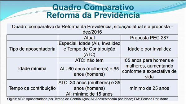 Reforma da Previdência: Quadro comparativo